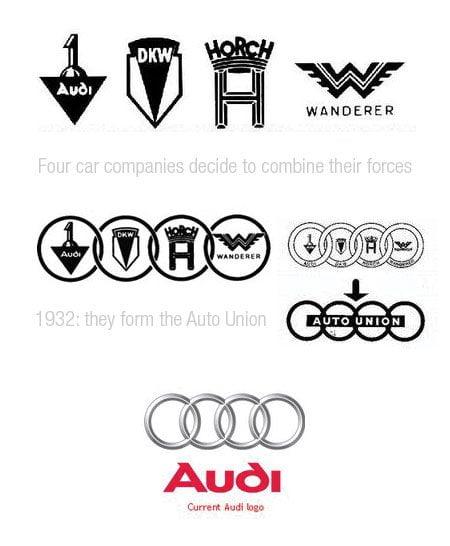 Evolução dos logotipos da Audi