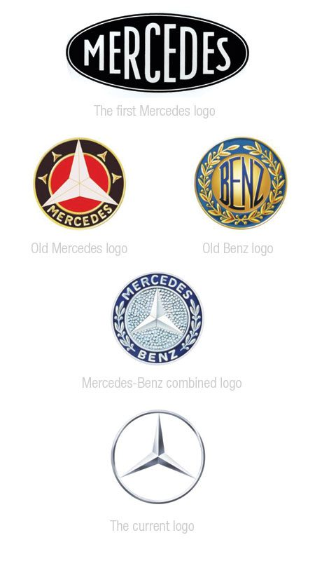 Evolução dos logotipos da Mercedes Benz