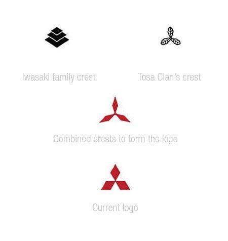 Evolução dos logotipos da Mitsubitchi