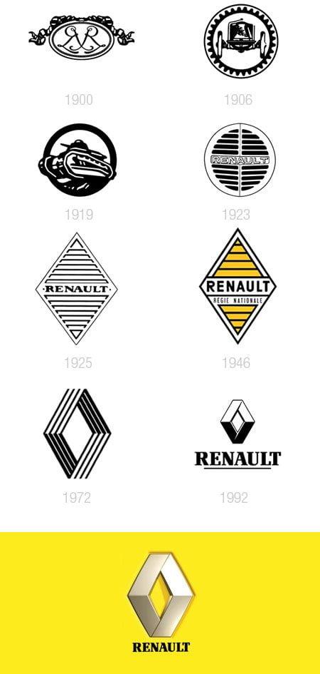 Evolução dos logotipos da Renault