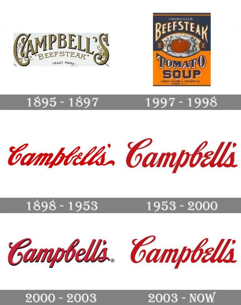 Evolução do logotipo da Campbell's